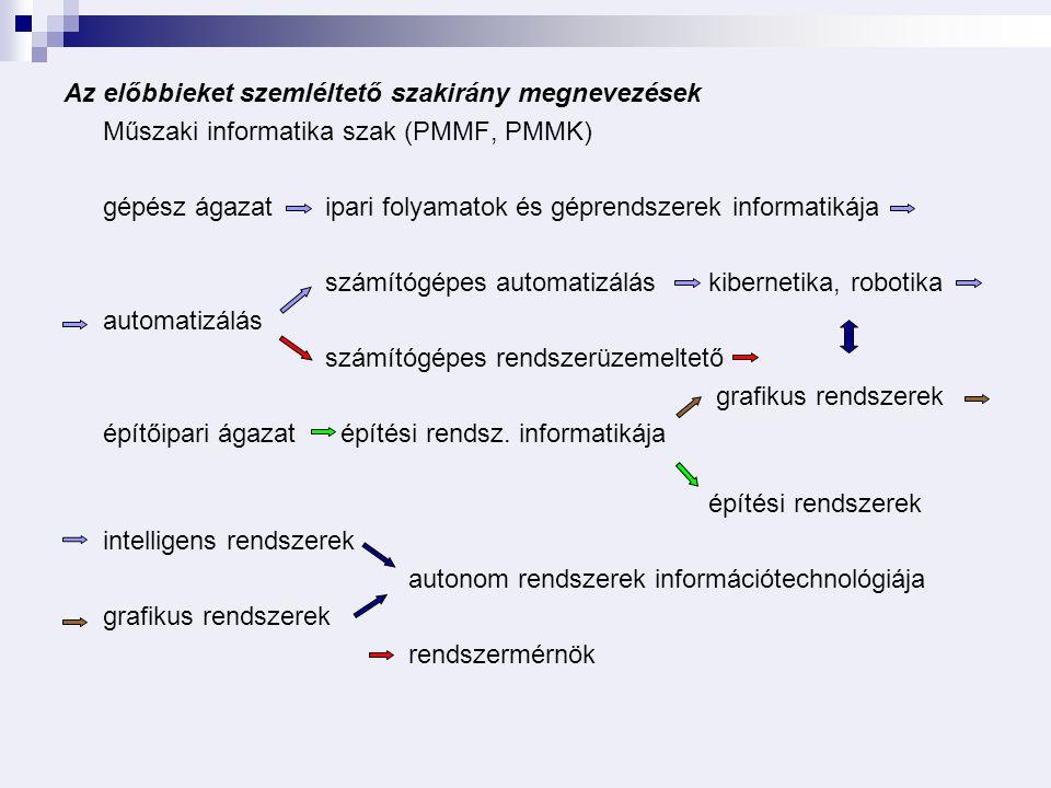 Az előbbieket szemléltető szakirány megnevezések Műszaki informatika szak (PMMF, PMMK) gépész ágazat ipari folyamatok és géprendszerek informatikája számítógépes automatizálás kibernetika, robotika automatizálás számítógépes rendszerüzemeltető grafikus rendszerek építőipari ágazat építési rendsz.