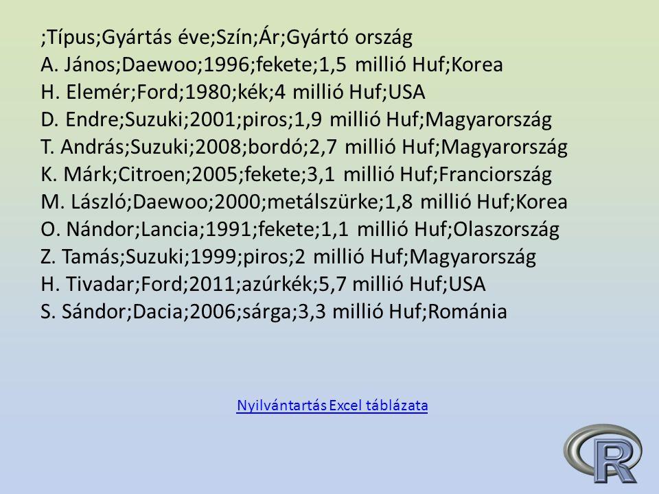 ;Típus;Gyártás éve;Szín;Ár;Gyártó ország A.János;Daewoo;1996;fekete;1,5 millió Huf;Korea H.
