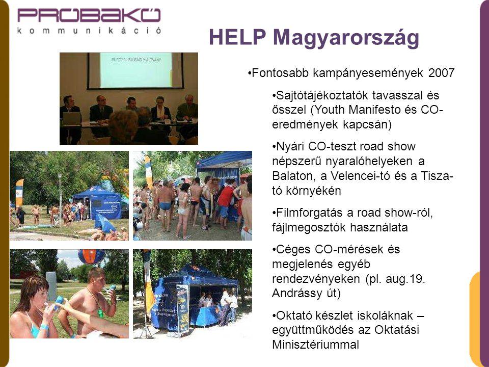HELP Magyarország Fontosabb kampányesemények 2007 Sajtótájékoztatók tavasszal és ősszel (Youth Manifesto és CO- eredmények kapcsán) Nyári CO-teszt road show népszerű nyaralóhelyeken a Balaton, a Velencei-tó és a Tisza- tó környékén Filmforgatás a road show-ról, fájlmegosztók használata Céges CO-mérések és megjelenés egyéb rendezvényeken (pl.