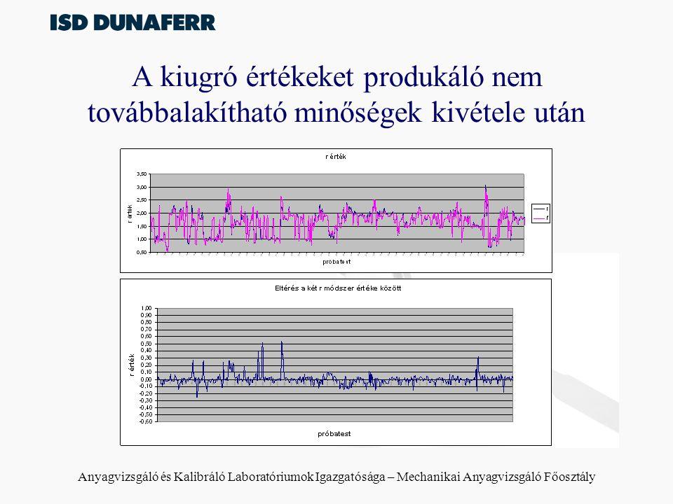 Anyagvizsgáló és Kalibráló Laboratóriumok Igazgatósága – Mechanikai Anyagvizsgáló Főosztály A kiugró értékeket produkáló nem továbbalakítható minősége