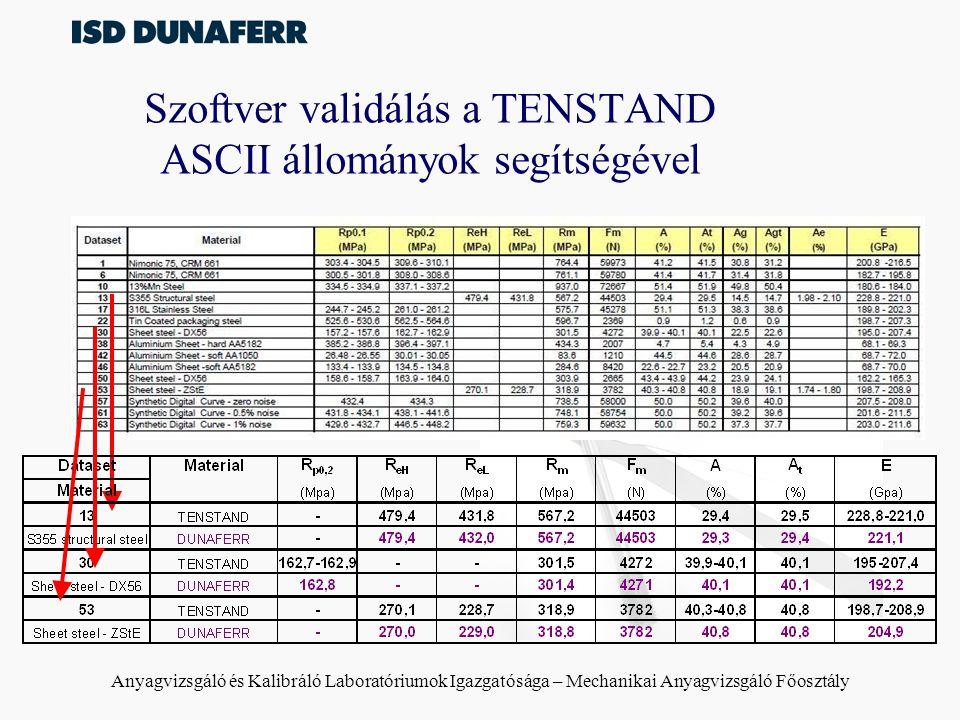 Anyagvizsgáló és Kalibráló Laboratóriumok Igazgatósága – Mechanikai Anyagvizsgáló Főosztály Szoftver validálás a TENSTAND ASCII állományok segítségével