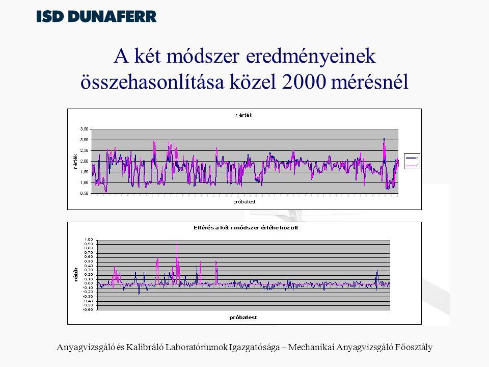 Anyagvizsgáló és Kalibráló Laboratóriumok Igazgatósága – Mechanikai Anyagvizsgáló Főosztály A két módszer eredményeinek összehasonlítása közel 2000 mé