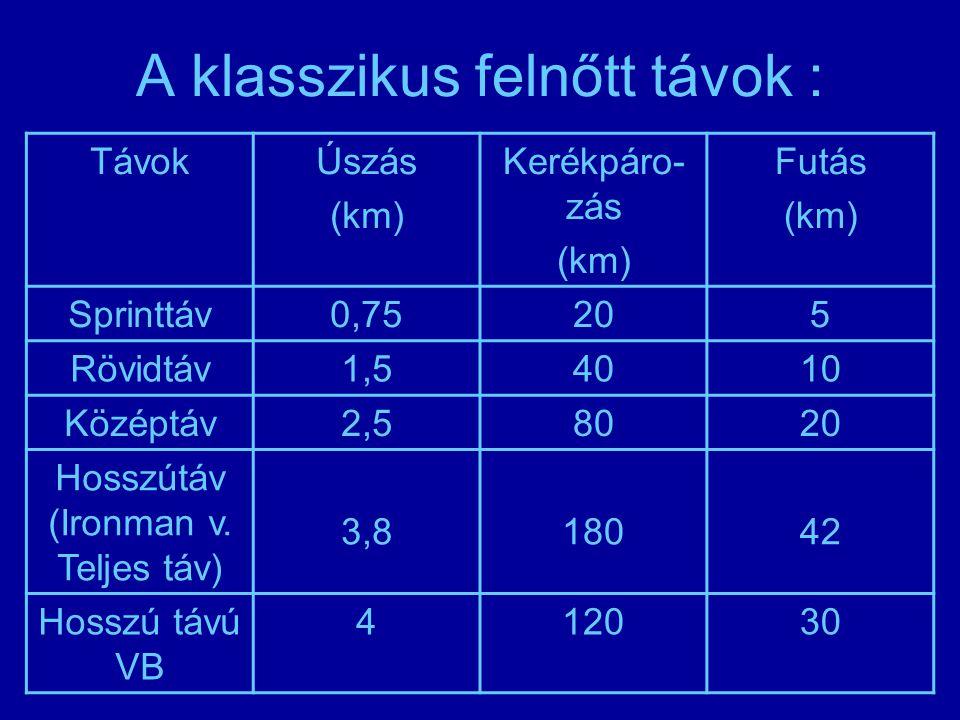 A klasszikus felnőtt távok : TávokÚszás (km) Kerékpáro- zás (km) Futás (km) Sprinttáv0,75205 Rövidtáv1,54010 Középtáv2,58020 Hosszútáv (Ironman v. Tel