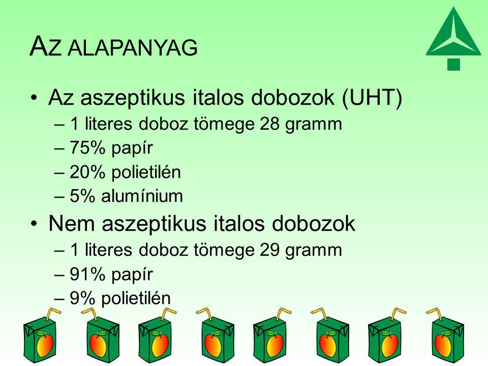 A Z ALAPANYAG Az aszeptikus italos dobozok (UHT) –1 literes doboz tömege 28 gramm –75% papír –20% polietilén –5% alumínium Nem aszeptikus italos doboz