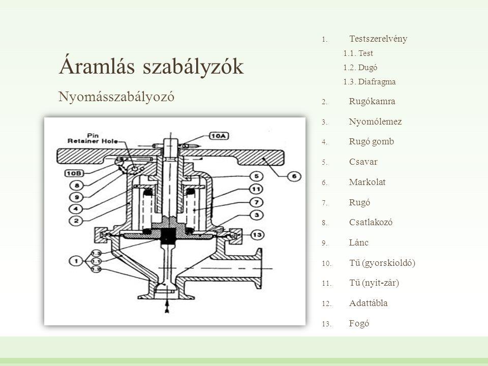 Áramlás szabályzók Nyomásszabályozó 1. Testszerelvény 1.1. Test 1.2. Dugó 1.3. Diafragma 2. Rugókamra 3. Nyomólemez 4. Rugó gomb 5. Csavar 6. Markolat