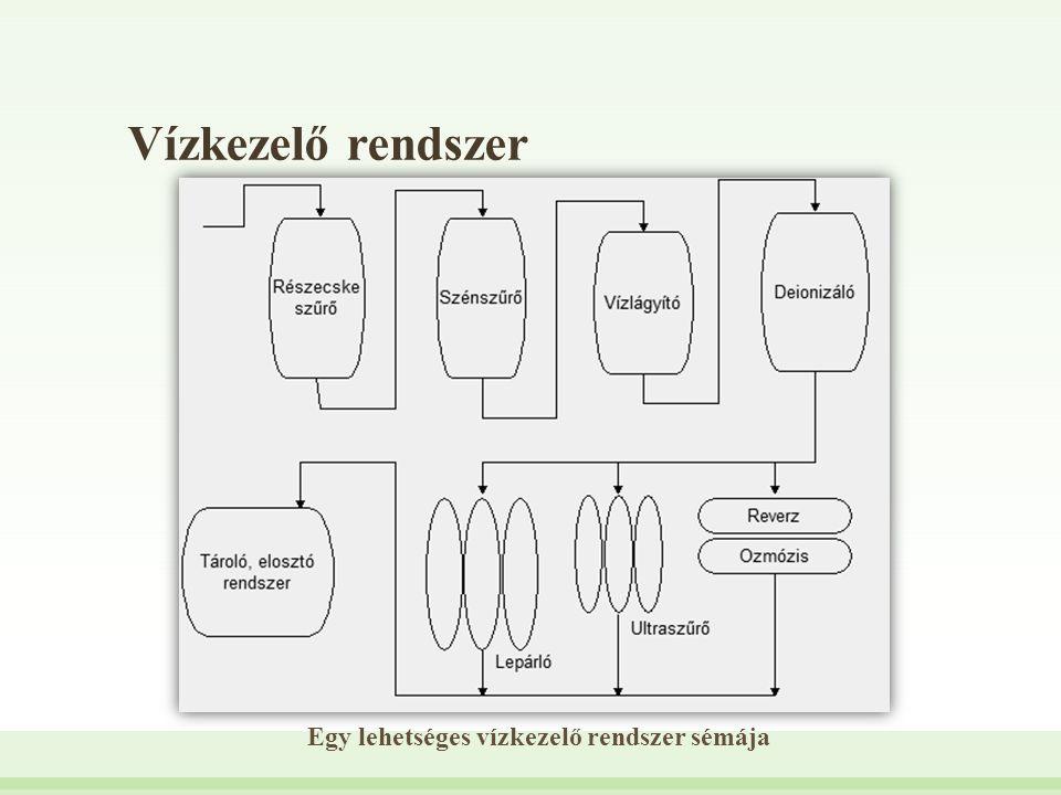 Vízkezelő rendszer Egy lehetséges vízkezelő rendszer sémája