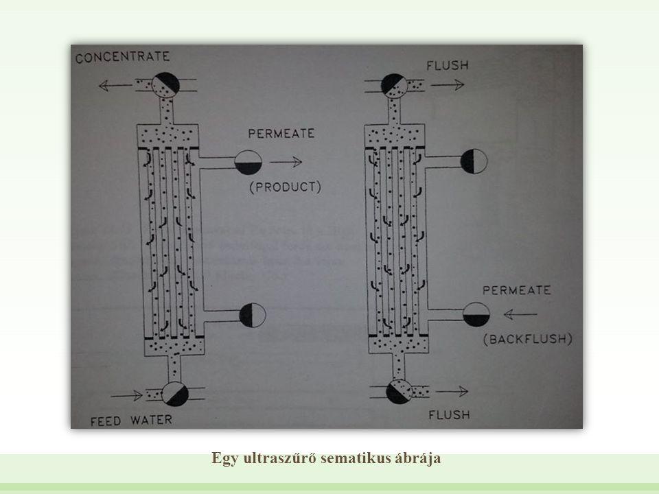 Egy ultraszűrő sematikus ábrája