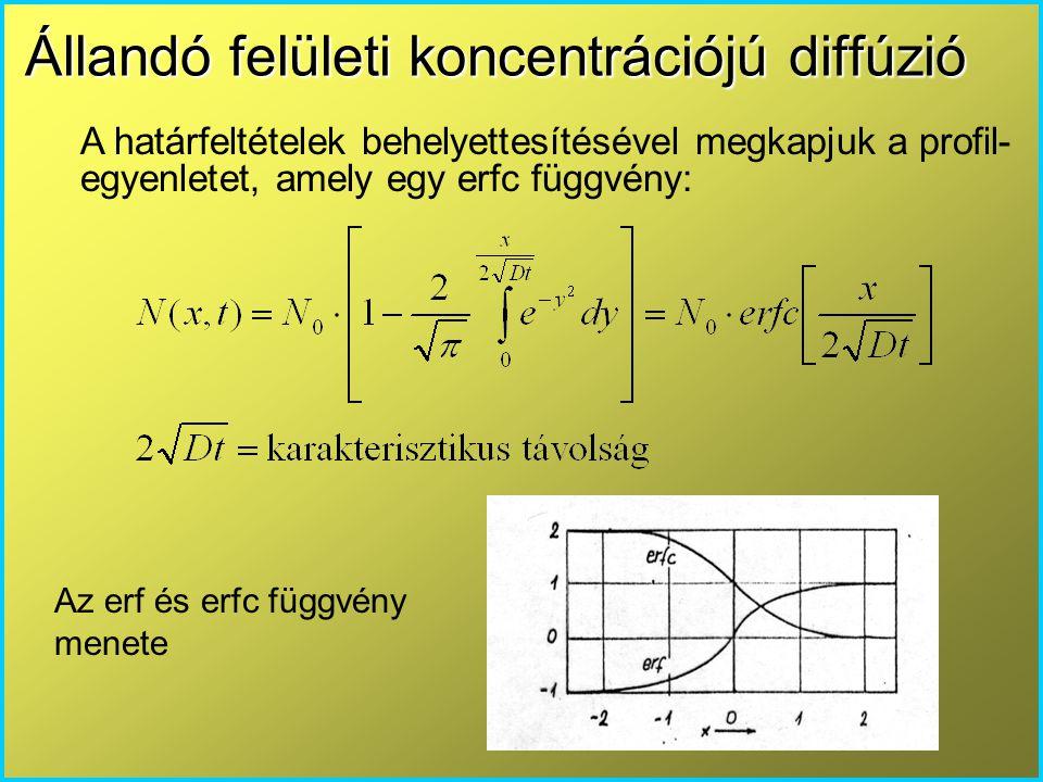 Állandó felületi koncentrációjú diffúzió A határfeltételek behelyettesítésével megkapjuk a profil- egyenletet, amely egy erfc függvény: Az erf és erfc