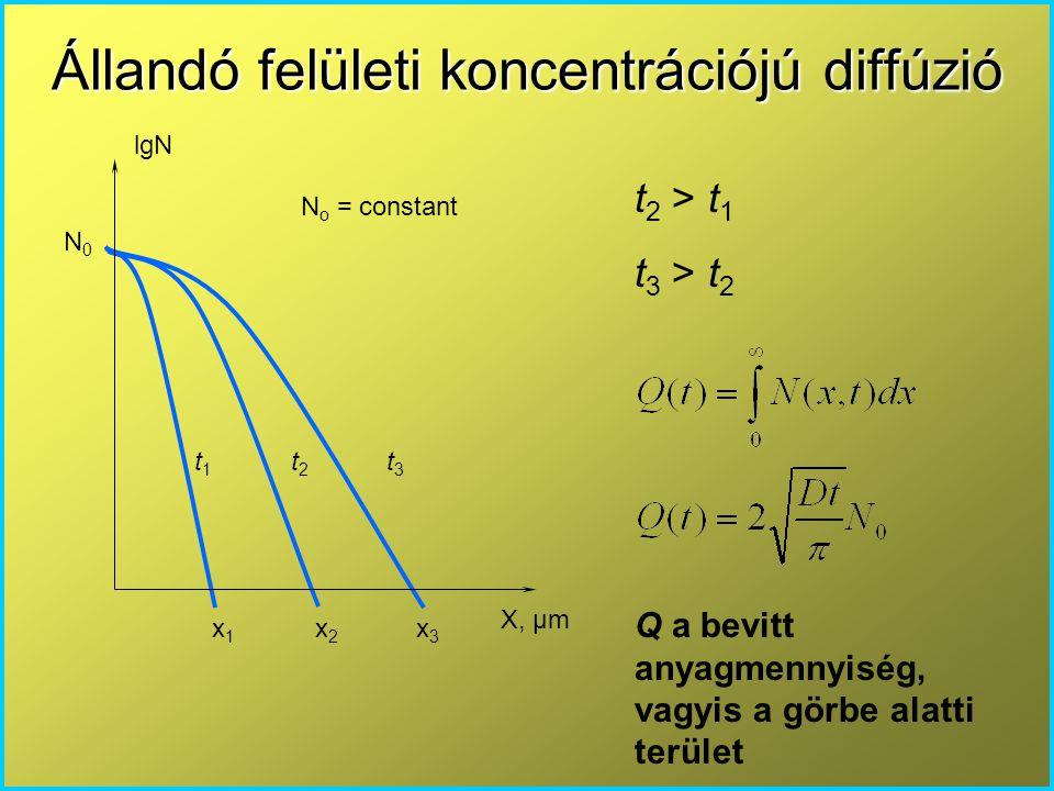Állandó felületi koncentrációjú diffúzió X, μm N0N0 lgN N o = constant x 1 x 2 x 3 t 1 t 2 t 3 t 2 > t 1 t 3 > t 2 Q a bevitt anyagmennyiség, vagyis a