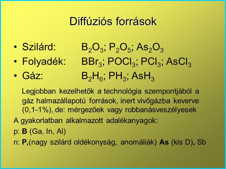Diffúziós források Szilárd: B 2 O 3 ; P 2 O 5 ; As 2 O 3 Folyadék:BBr 3 ; POCl 3 ; PCl 3 ; AsCl 3 Gáz:B 2 H 6 ; PH 3 ; AsH 3 Legjobban kezelhetők a te