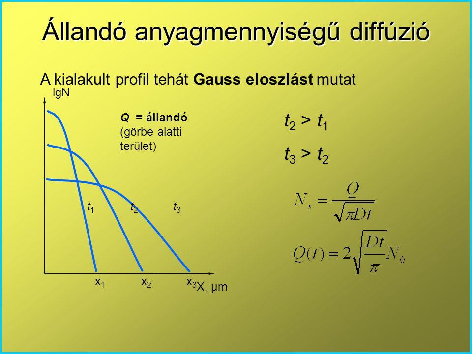 Állandó anyagmennyiségű diffúzió X, μm lgN Q = állandó (görbe alatti terület) x 1 x 2 x 3 t 1 t 2 t 3 t 2 > t 1 t 3 > t 2 A kialakult profil tehát Gau