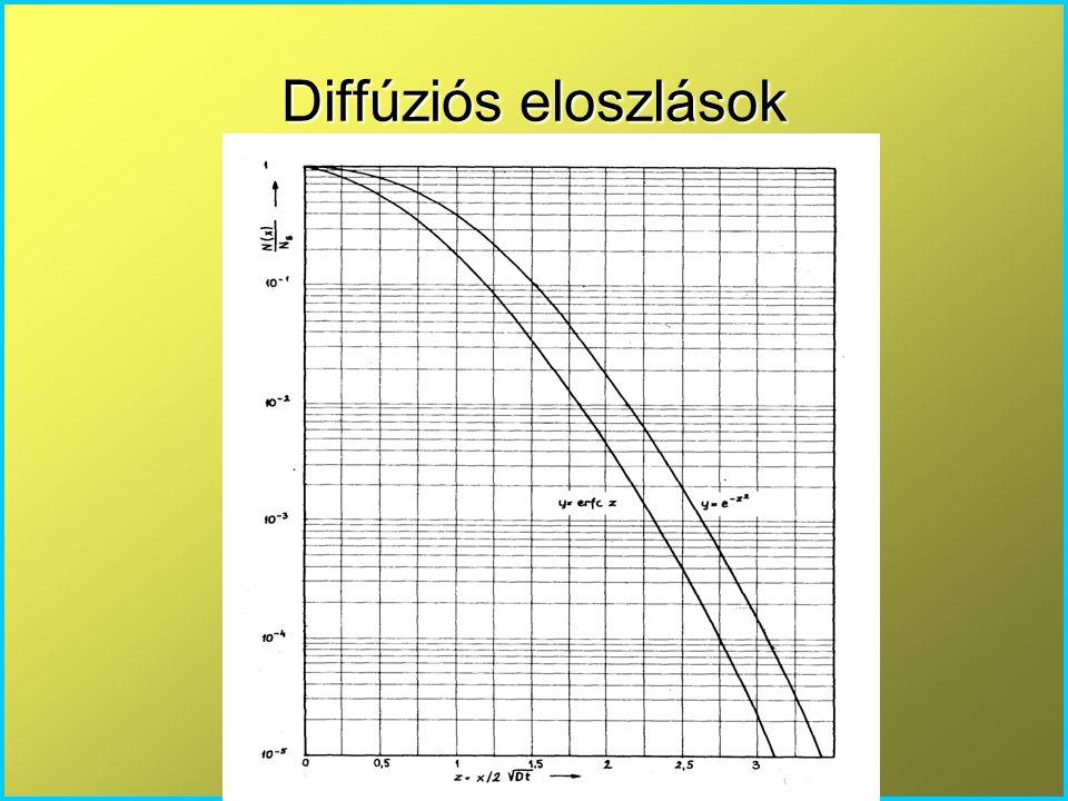Diffúziós eloszlások