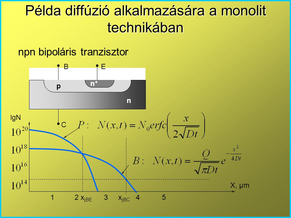Példa diffúzió alkalmazására a monolit technikában npn bipoláris tranzisztor n p n+n+ B E C X, μm lgN 1 2 x jBE 3 x jBC 4 5