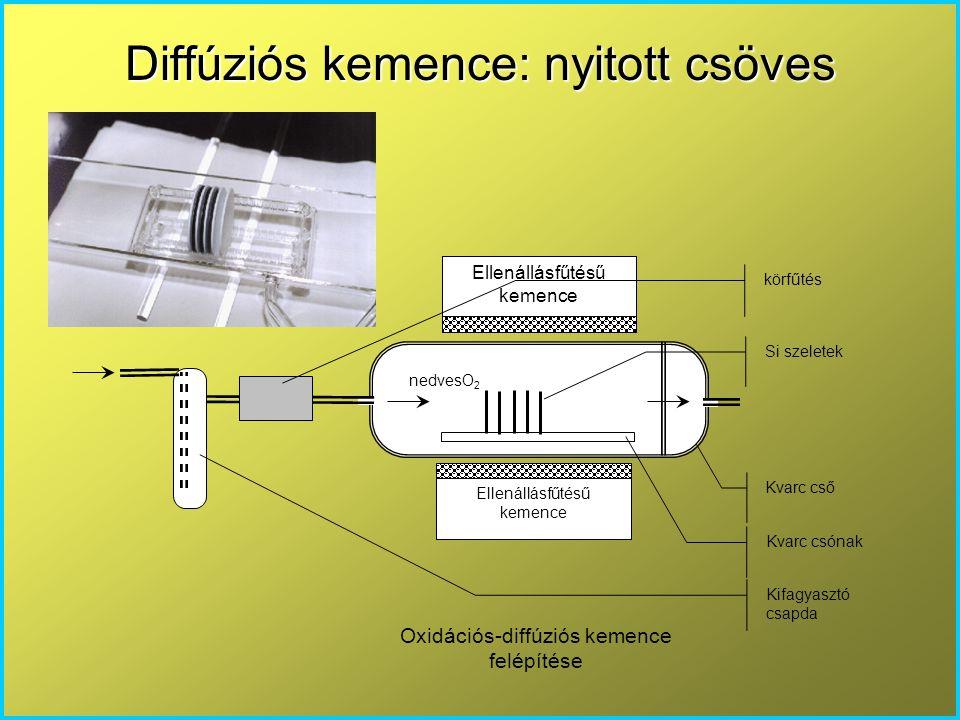 Diffúziós kemence: nyitott csöves Ellenállásfűtésű kemence nedvesO 2 Kvarc cső Kvarc csónak Si szeletek körfűtés Kifagyasztó csapda Oxidációs-diffúzió