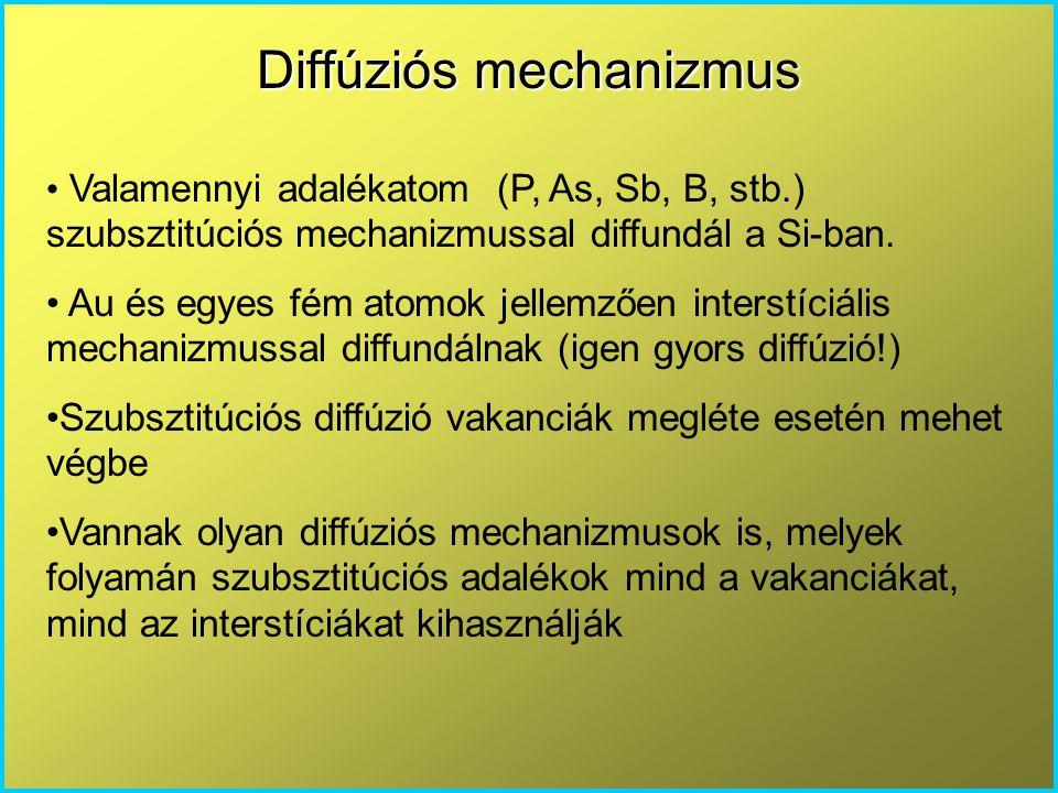 Diffúziós mechanizmus Valamennyi adalékatom (P, As, Sb, B, stb.) szubsztitúciós mechanizmussal diffundál a Si-ban. Au és egyes fém atomok jellemzően i