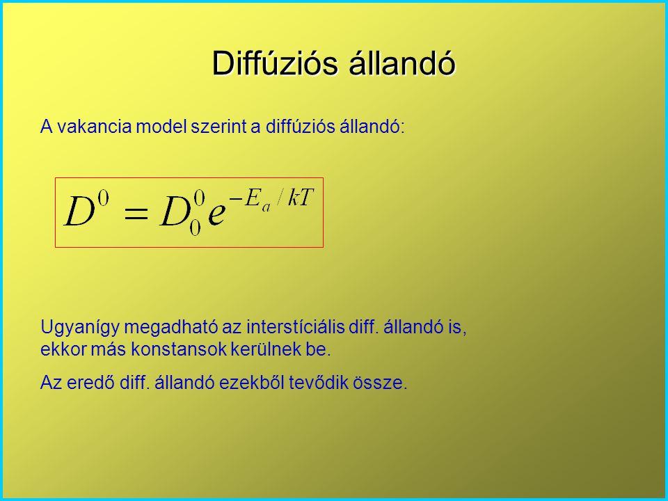 A diffúziós állandó hőfüggése Feltételezzük, hogy a diffúziós állandó NEM függ az adalékkoncentrációtól és nem lépnek fel elektromos térerő által elősegített effektusok (az atomok nem lesznek ionok) A diffúzió hőmérsékletfüggése exponenciális, a diffúziós állandón keresztül jellemezhető