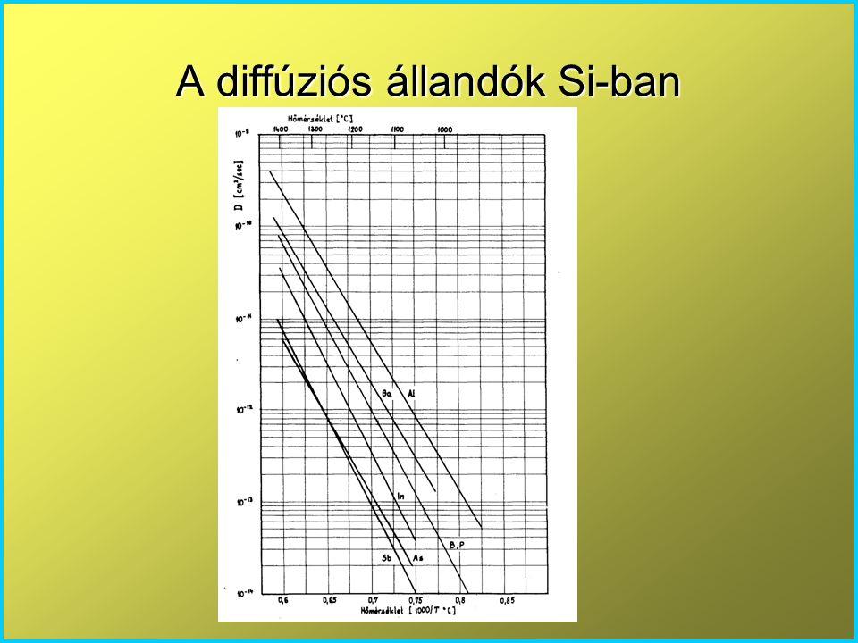 2D diffúzió, laterális diffúzió Kísérletileg megfigyelhető, hogy x 2 ≠ x 1 általában kisebb, mint x 1.