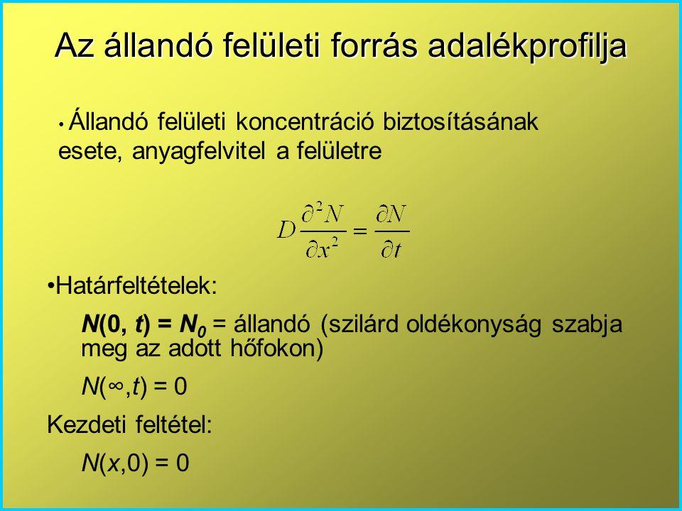 Az állandó felületi forrás adalékprofilja Határfeltételek: N(0, t) = N 0 = állandó (szilárd oldékonyság szabja meg az adott hőfokon) N(∞,t) = 0 Kezdet