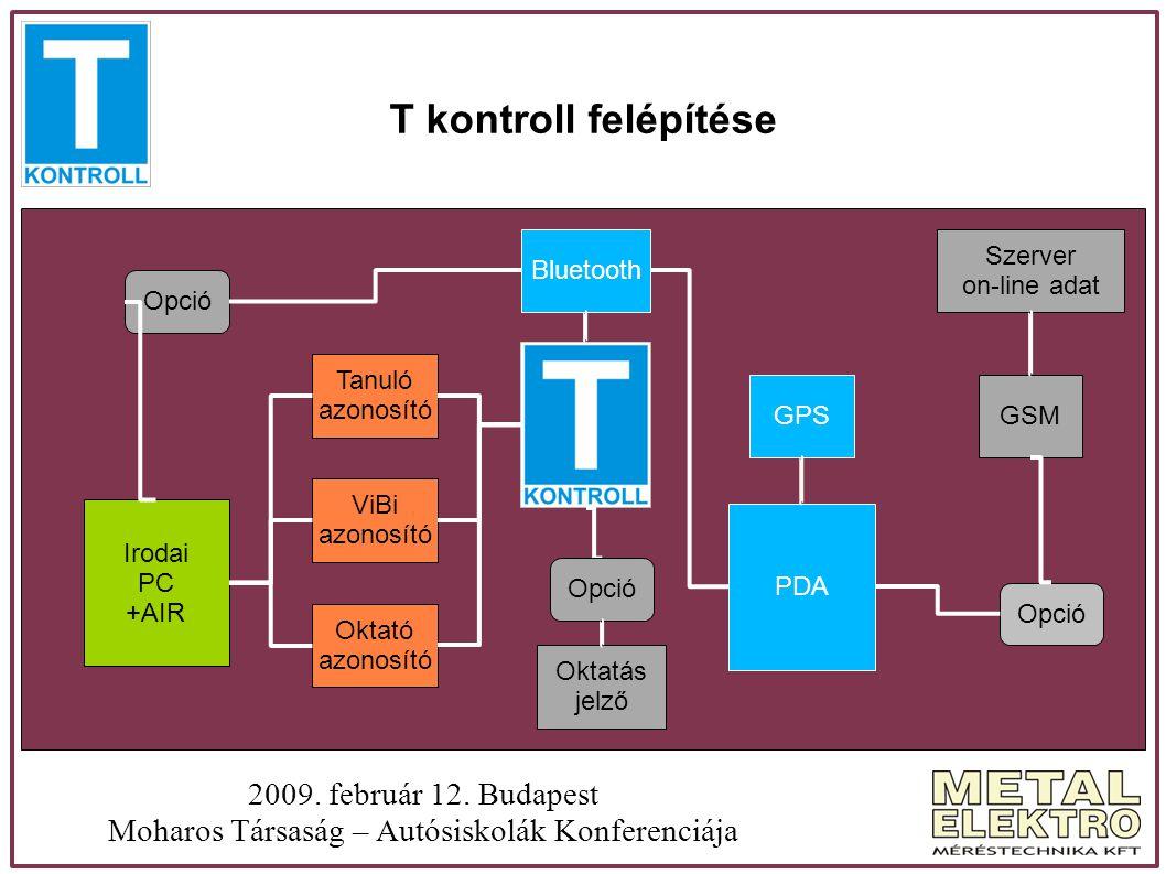 T kontroll felépítése 2009. február 12. Budapest Moharos Társaság – Autósiskolák Konferenciája PDA GPS Bluetooth Irodai PC +AIR ViBi azonosító Tanuló
