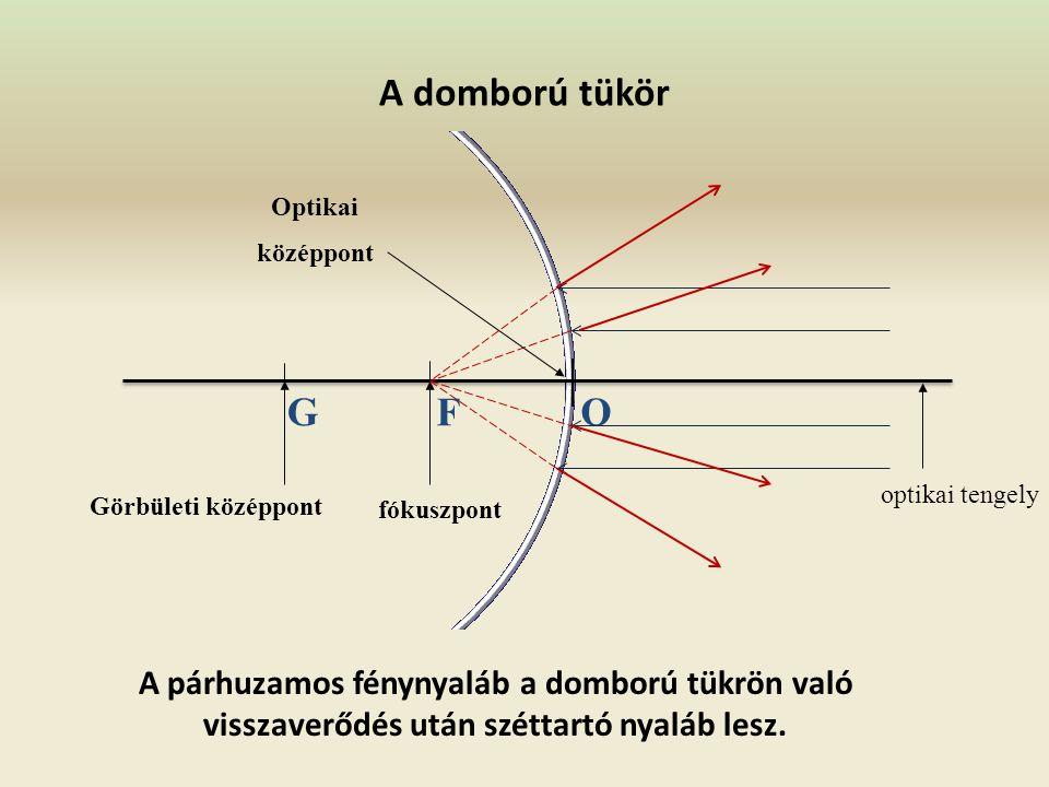A domború tükör Görbületi középpont optikai tengely GFO fókuszpont Optikai középpont A párhuzamos fénynyaláb a domború tükrön való visszaverődés után széttartó nyaláb lesz.