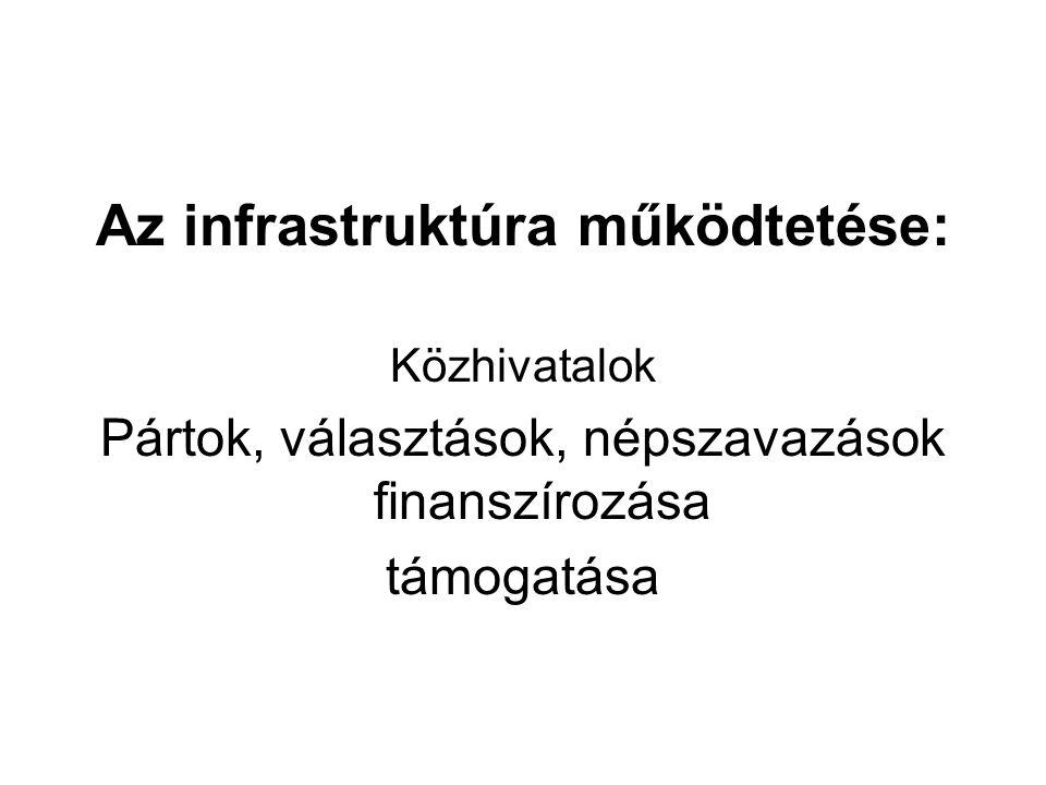 Az infrastruktúra működtetése: Közhivatalok Pártok, választások, népszavazások finanszírozása támogatása