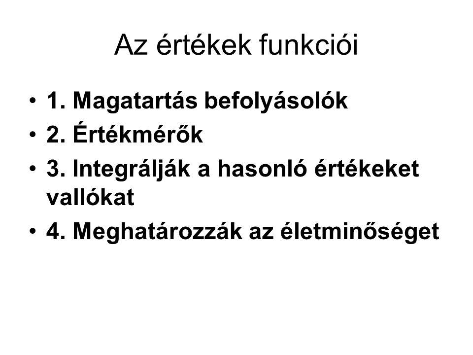 Az értékek funkciói 1. Magatartás befolyásolók 2. Értékmérők 3. Integrálják a hasonló értékeket vallókat 4. Meghatározzák az életminőséget