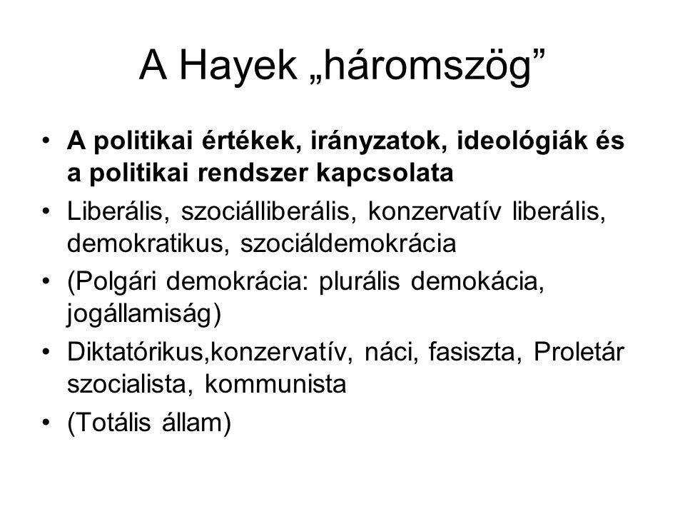 """A Hayek """"háromszög"""" A politikai értékek, irányzatok, ideológiák és a politikai rendszer kapcsolata Liberális, szociálliberális, konzervatív liberális,"""