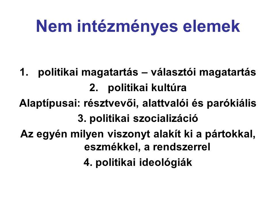 Nem intézményes elemek 1.politikai magatartás – választói magatartás 2.politikai kultúra Alaptípusai: résztvevői, alattvalói és parókiális 3. politika