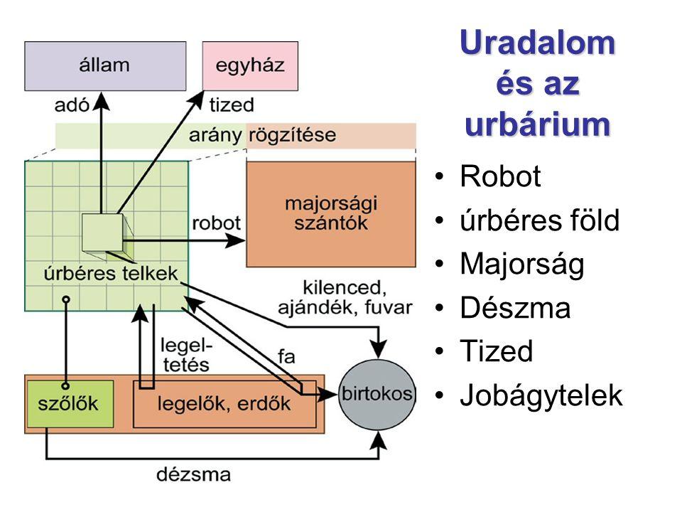 Uradalom és az urbárium Robot úrbéres föld Majorság Dészma Tized Jobágytelek