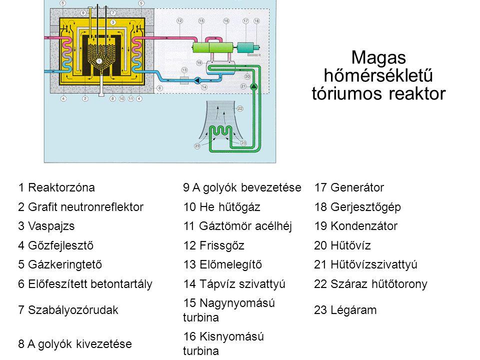 Magas hőmérsékletű tóriumos reaktor 1 Reaktorzóna9 A golyók bevezetése17 Generátor 2 Grafit neutronreflektor10 He hűtőgáz18 Gerjesztőgép 3 Vaspajzs11