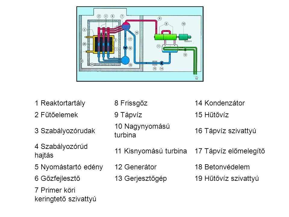 1 Reaktortartály8 Frissgőz14 Kondenzátor 2 Fűtőelemek9 Tápvíz15 Hűtővíz 3 Szabályozórudak 10 Nagynyomású turbina 16 Tápvíz szivattyú 4 Szabályozórúd h