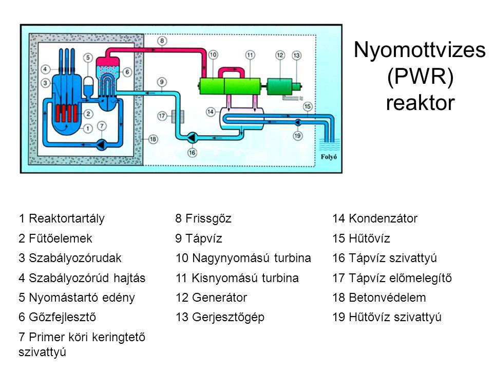 Nyomottvizes (PWR) reaktor 1 Reaktortartály8 Frissgőz14 Kondenzátor 2 Fűtőelemek9 Tápvíz15 Hűtővíz 3 Szabályozórudak10 Nagynyomású turbina16 Tápvíz sz