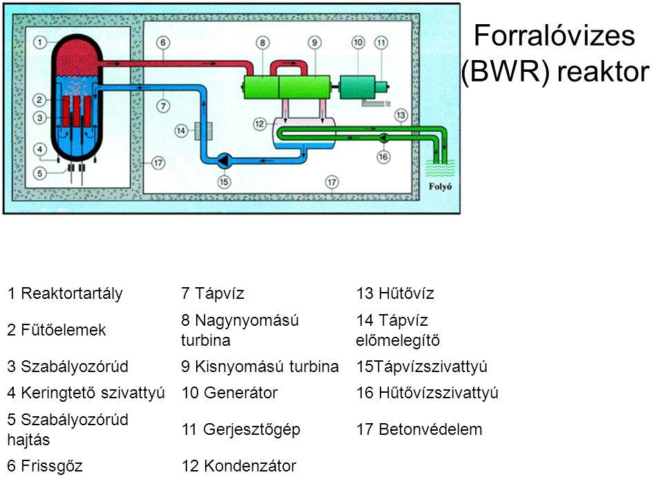 Forralóvizes (BWR) reaktor 1 Reaktortartály7 Tápvíz13 Hűtővíz 2 Fűtőelemek 8 Nagynyomású turbina 14 Tápvíz előmelegítő 3 Szabályozórúd9 Kisnyomású tur