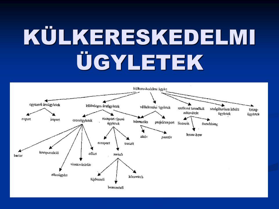 ÜGYLETEK CSOPORTOSÍTÁSA ÜGYLETEK ÁRUÜGYLETEKKÜLÖNLEGES ÜGYLETEK EGYSZERŰ KÜLÖNLEGES -IMPORT -EXPORT -TAKTIKAI KAPCSOLT ÜGYLETEKREEXPORT TÍPUSÚ -BARTER -KOMPENZÁCIÓ -VISZONTVÁSÁRLÁS -VISSZAVÁSÁRLÁS -OFFSET TRANZITSWITCH REEXPORT - LICENC - FRANCHISE - EXPORT FŐVÁLLALK - FELDOLGOZÁS - LÍZING