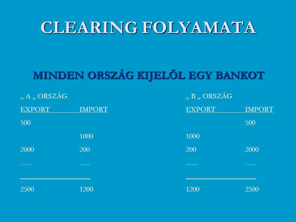 """CLEARING FOLYAMATA MINDEN ORSZÁG KIJELÖL EGY BANKOT """" A """" ORSZÁG EXPORTIMPORT 500 1000 2000200….. ___________________ 25001200 """" B """" ORSZÁG EXPORTIMPO"""