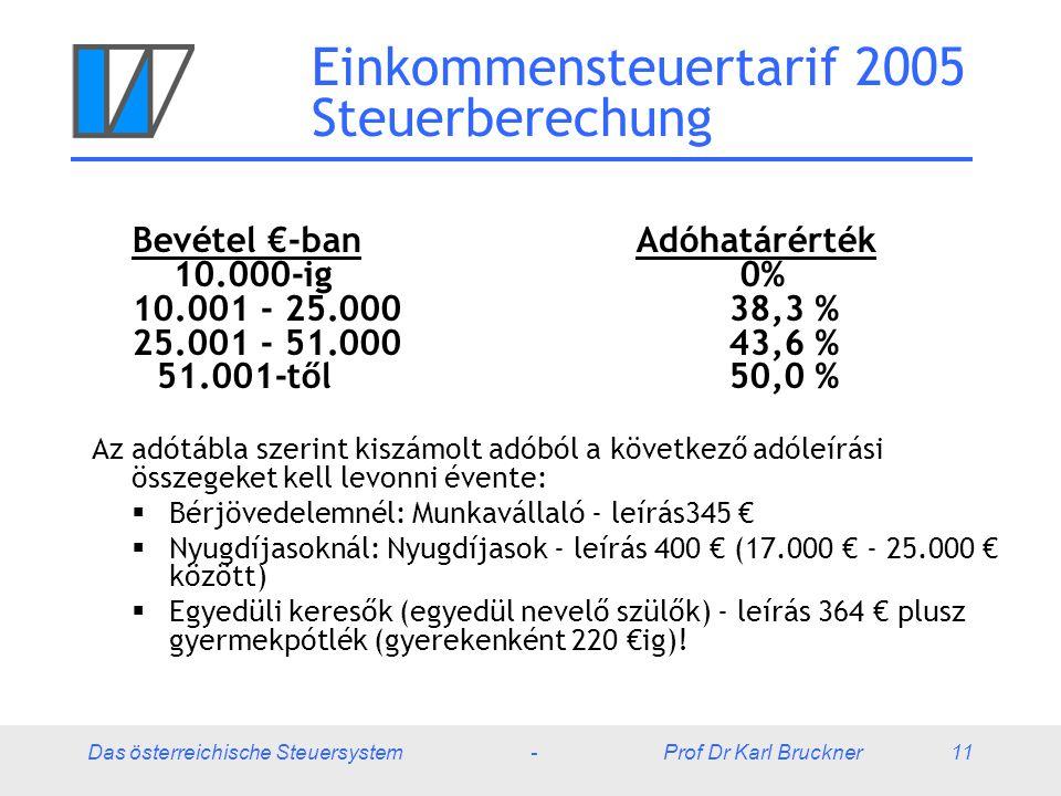 Das österreichische Steuersystem - Prof Dr Karl Bruckner 11 Einkommensteuertarif 2005 Steuerberechung Bevétel €-ban Adóhatárérték 10.000-ig 0% 10.001 - 25.00038,3 % 25.001 - 51.000 43,6 % 51.001-től50,0 % Az adótábla szerint kiszámolt adóból a következő adóleírási összegeket kell levonni évente:  Bérjövedelemnél: Munkavállaló - leírás345 €  Nyugdíjasoknál: Nyugdíjasok - leírás 400 € (17.000 € - 25.000 € között)  Egyedüli keresők (egyedül nevelő szülők) - leírás 364 € plusz gyermekpótlék (gyerekenként 220 €ig)!