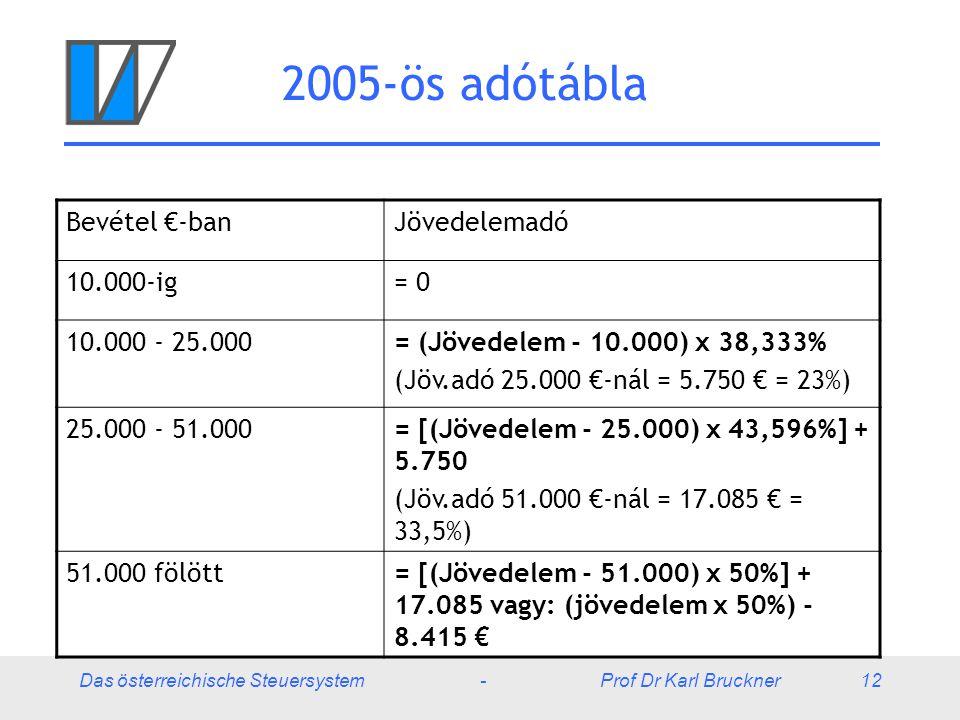 Das österreichische Steuersystem - Prof Dr Karl Bruckner 12 2005-ös adótábla Bevétel €-banJövedelemadó 10.000-ig= 0 10.000 - 25.000= (Jövedelem - 10.0