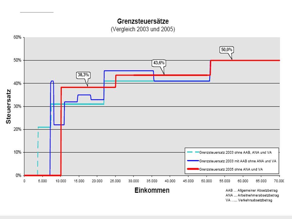 Das österreichische Steuersystem - Prof Dr Karl Bruckner 13