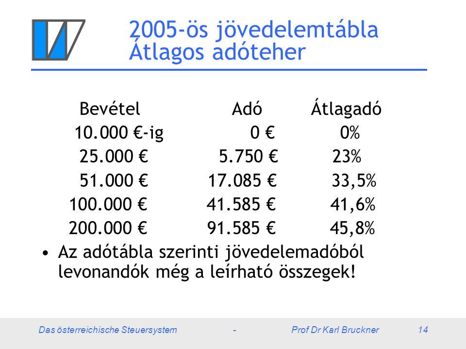 Das österreichische Steuersystem - Prof Dr Karl Bruckner 14 2005-ös jövedelemtábla Átlagos adóteher Bevétel Adó Átlagadó 10.000 €-ig 0 € 0% 25.000 € 5