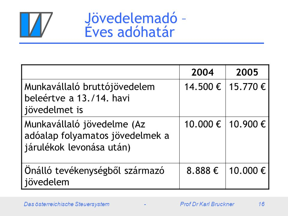 Das österreichische Steuersystem - Prof Dr Karl Bruckner 16 Jövedelemadó – Éves adóhatár 20042005 Munkavállaló bruttójövedelem beleértve a 13./14. hav