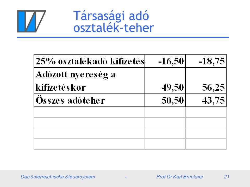 Das österreichische Steuersystem - Prof Dr Karl Bruckner 21 Társasági adó osztalék-teher