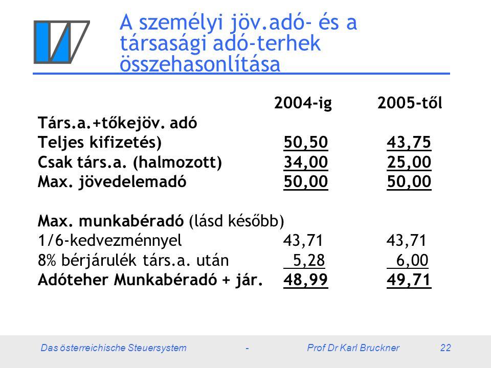 Das österreichische Steuersystem - Prof Dr Karl Bruckner 22 A személyi jöv.adó- és a társasági adó-terhek összehasonlítása 2004-ig 2005-től Társ.a.+tőkejöv.