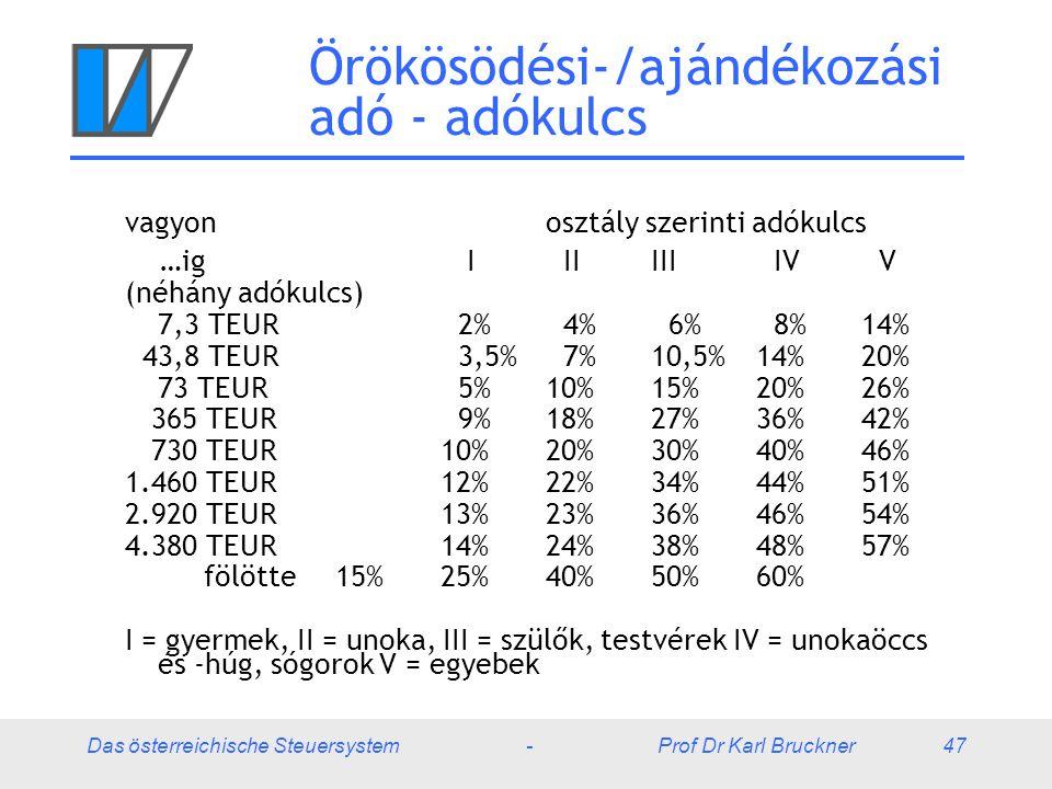 Das österreichische Steuersystem - Prof Dr Karl Bruckner 47 Örökösödési-/ajándékozási adó - adókulcs vagyon osztály szerinti adókulcs …ig I IIIII IV V