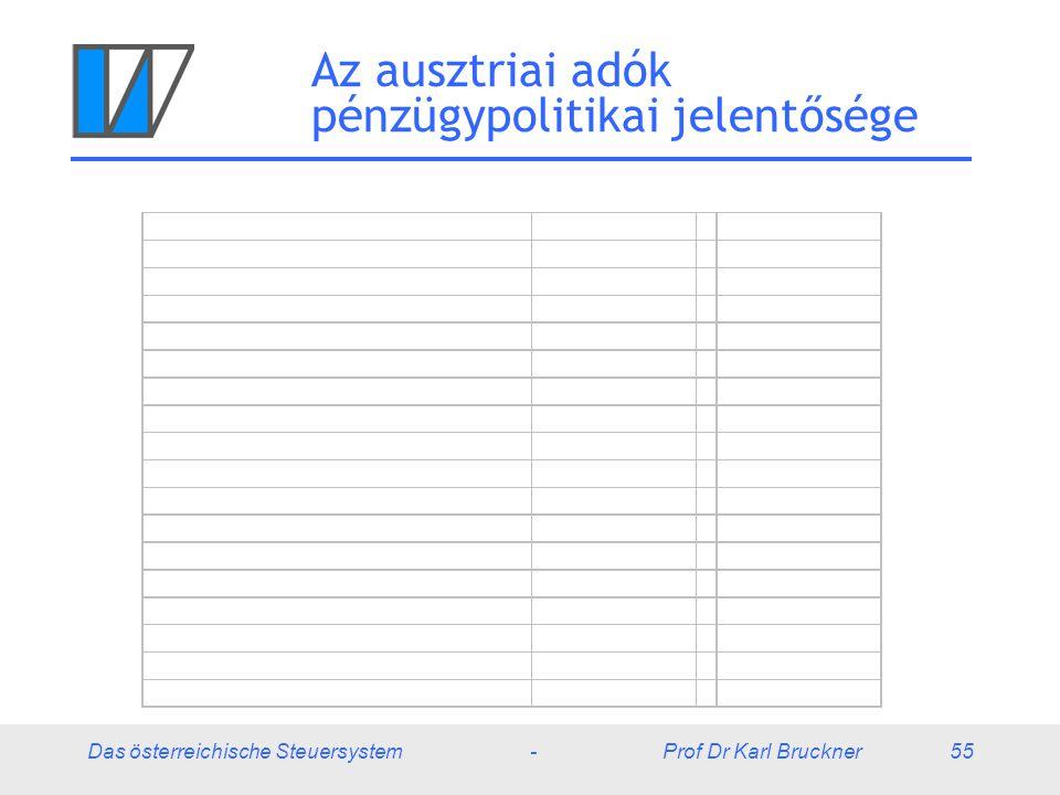 Das österreichische Steuersystem - Prof Dr Karl Bruckner 55 Az ausztriai adók pénzügypolitikai jelentősége