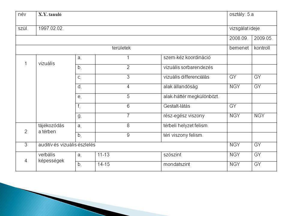név X.Y.tanuló osztály: 5.a szül.1997.02.02.vizsgálat ideje 2008.09.2009.05.