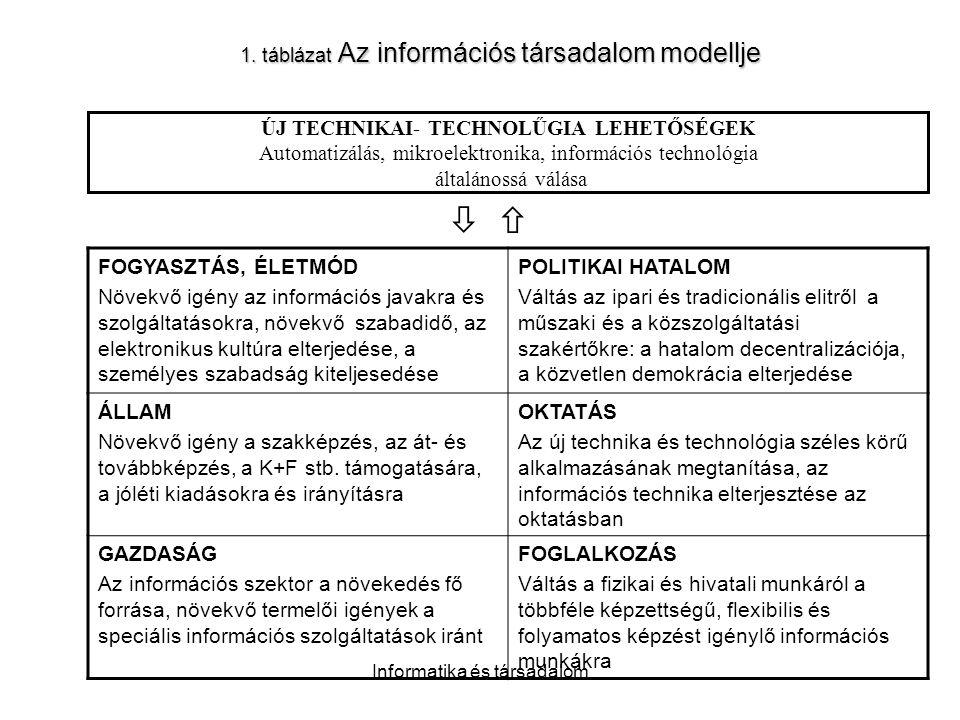 Informatika és társadalom 1. táblázat Az információs társadalom modellje ÚJ TECHNIKAI- TECHNOLŰGIA LEHETŐSÉGEK Automatizálás, mikroelektronika, inform