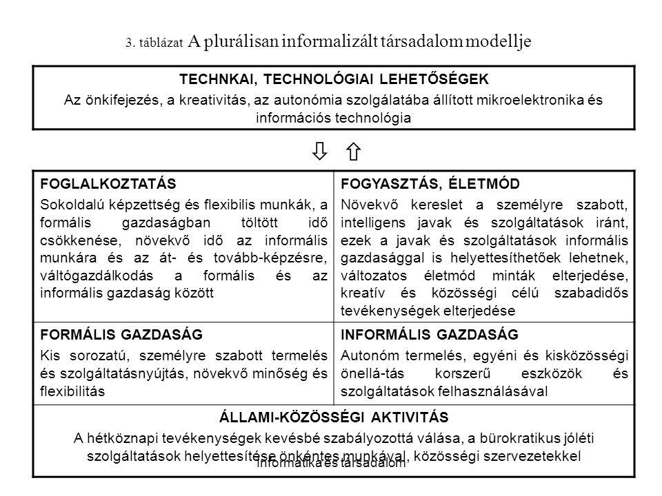Informatika és társadalom 3. táblázat A plurálisan informalizált társadalom modellje TECHNKAI, TECHNOLÓGIAI LEHETŐSÉGEK Az önkifejezés, a kreativitás,