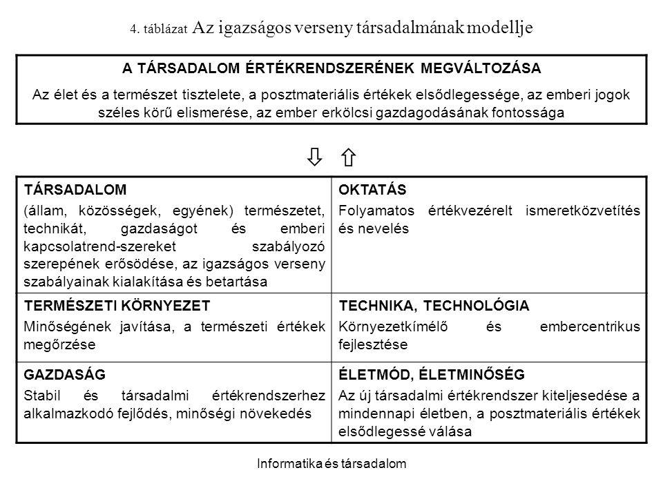 Informatika és társadalom TÁRSADALOM (állam, közösségek, egyének) természetet, technikát, gazdaságot és emberi kapcsolatrend-szereket szabályozó szere