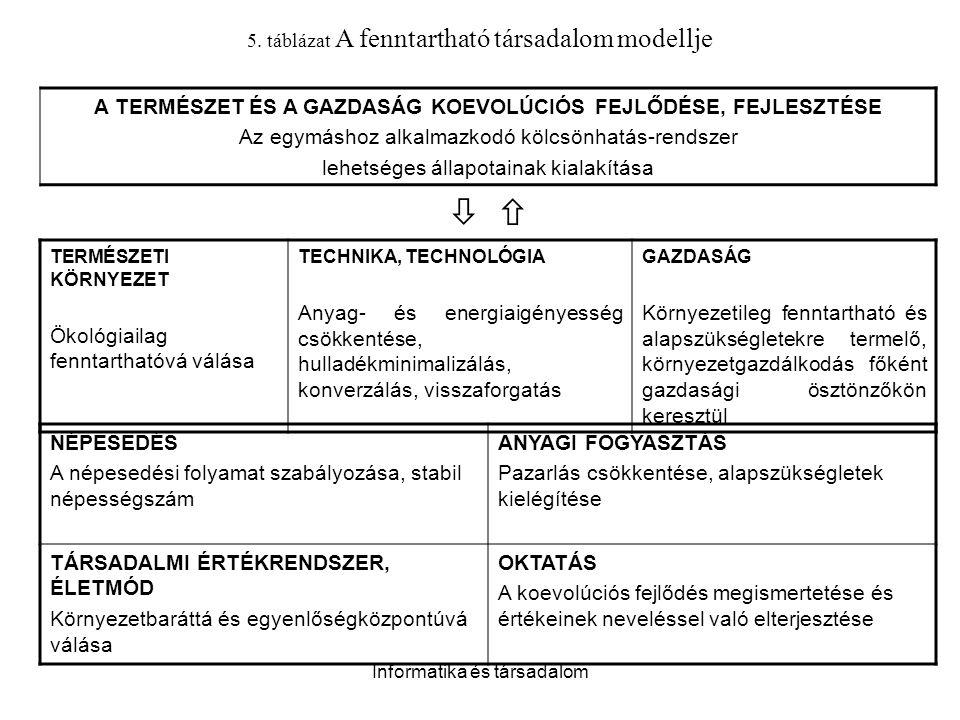 Informatika és társadalom 5. táblázat A fenntartható társadalom modellje A TERMÉSZET ÉS A GAZDASÁG KOEVOLÚCIÓS FEJLŐDÉSE, FEJLESZTÉSE Az egymáshoz alk