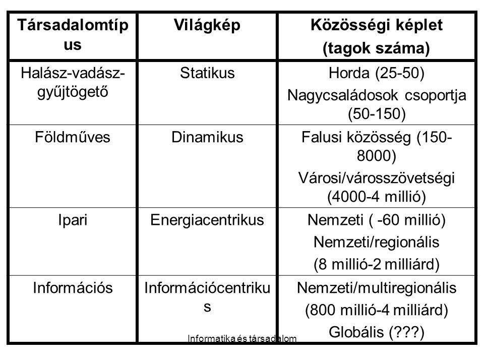 Informatika és társadalom Társadalomtíp us VilágképKözösségi képlet (tagok száma) Halász-vadász- gyűjtögető StatikusHorda (25-50) Nagycsaládosok csoportja (50-150) FöldművesDinamikusFalusi közösség (150- 8000) Városi/városszövetségi (4000-4 millió) IpariEnergiacentrikusNemzeti ( -60 millió) Nemzeti/regionális (8 millió-2 milliárd) InformációsInformációcentriku s Nemzeti/multiregionális (800 millió-4 milliárd) Globális (???)